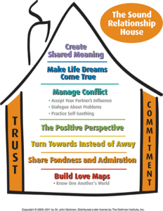 Valentines -Gottman - The Sound Relationship House